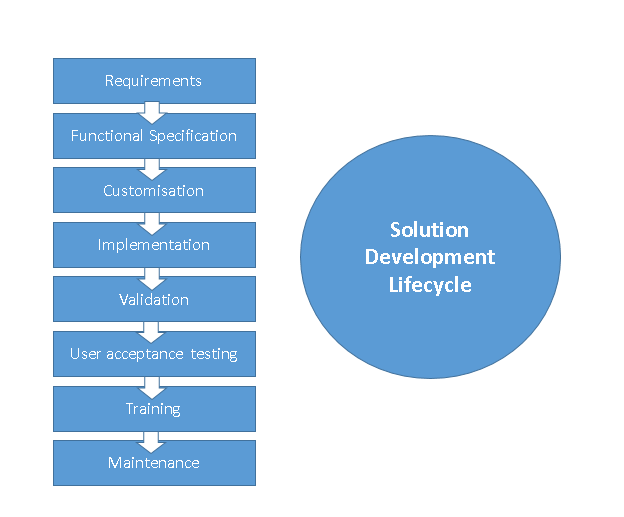 solution lifecycle