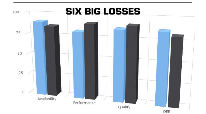 Improving OEE over the Big Six