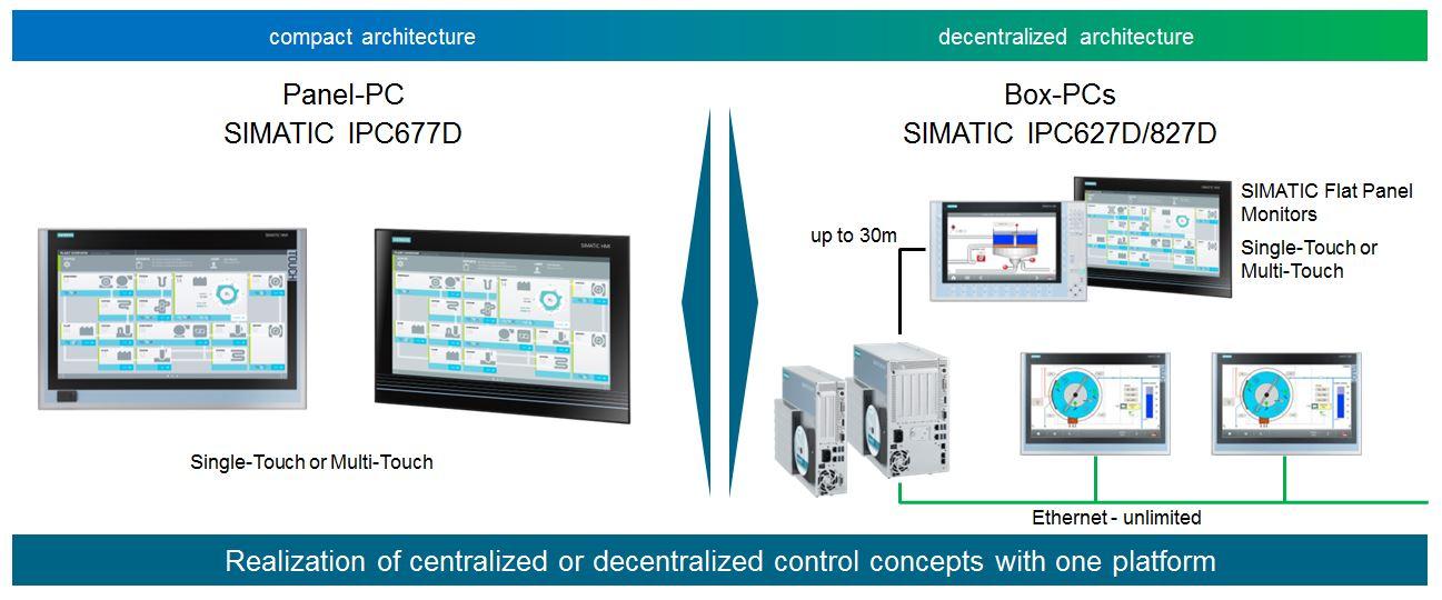 ipc627d centralized decentralized control