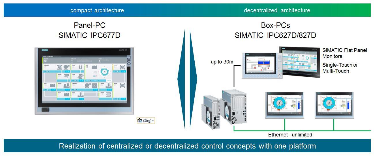 ipc827d centralized decentralized control